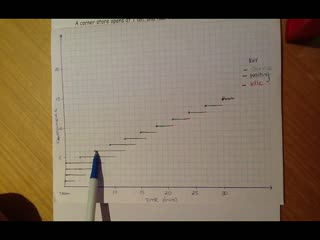 Using a Timeplot for Calculations_x264