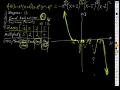 Graphing a factored polynomial function
