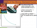 AP Econ - Money Market and Money Demand
