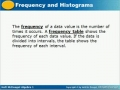 Frewquency and Histogram2