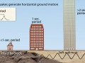 Building Resonance: Why  some buildings fall in earthquakes and others don't