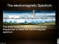 Electromagnetic Waves Video 2