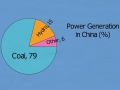 Power Generation by Country