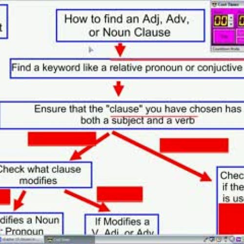 Flow chart adjective adverb noun clauses ccuart Image collections
