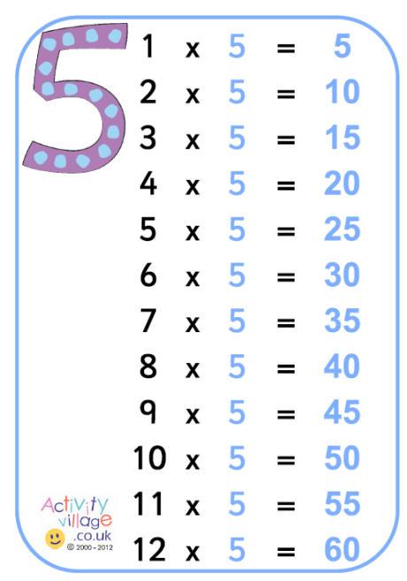 5 time table teachertube for Table de 4 et 5