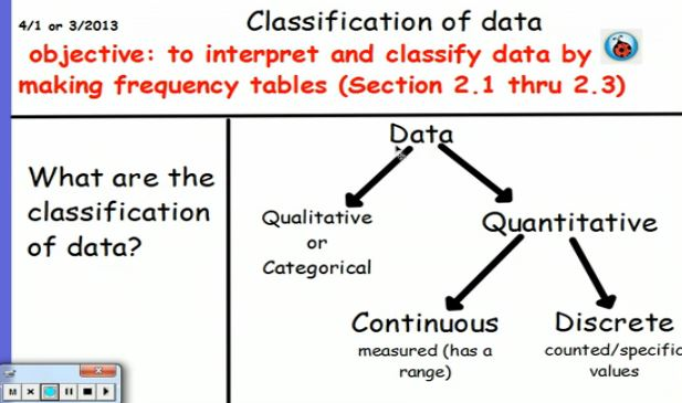 IB Classification of data