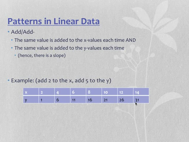 Patterns in Functions