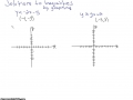 Solutions to Inequalities by Graphing