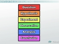 The Scientific Method - Steps, Terms and Examples