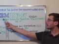 P2090-047 – Practice Exam Test Questions IBM