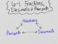 6-1 Fractions, Decimals and Percents