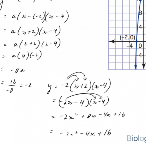 Slope-intercept equation from graph