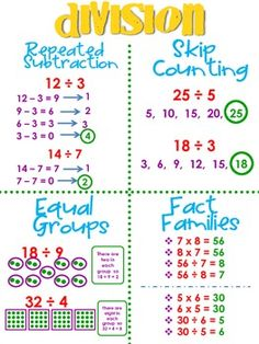 Worksheets for basic division facts (grades 3-4) | RTI math ...